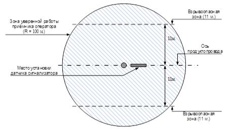 Схема установки переносного сигнализатора «РЕПЕР-3В» исполнения «МДПС‑3Р» относительно коверов и других металлических конструкций.