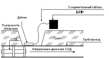 Схема установки переносного сигнализатора «РЕПЕР-3В» исполнения «МДПС‑3Р».